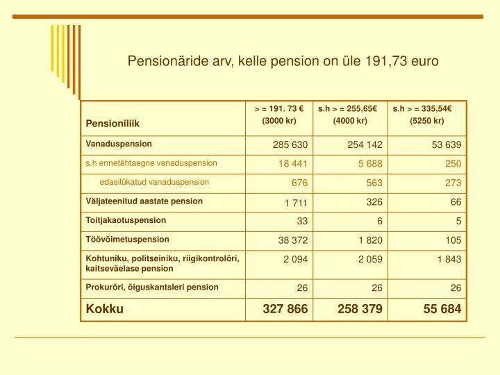 Pensionäride arv, kelle pension on üle 191,73 euro