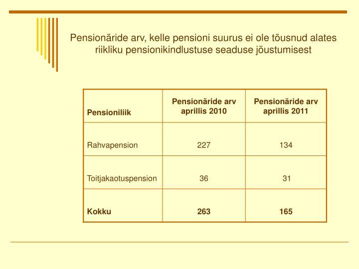 Pensionäride arv, kelle pensioni suurus ei ole tõusnud alates riikliku pensionikindlustuse seaduse jõustumisest