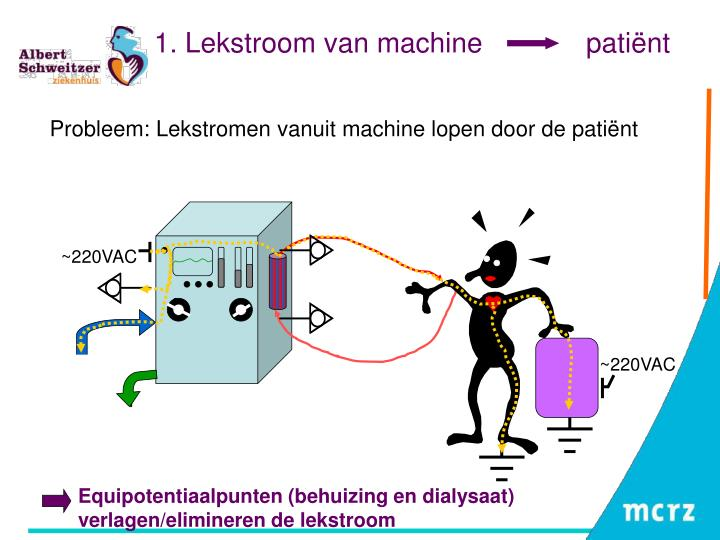 1 lekstroom van machine pati nt