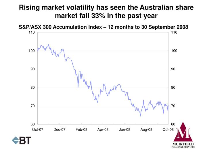 Rising market volatility has seen the Australian share market fall 33% in the past year