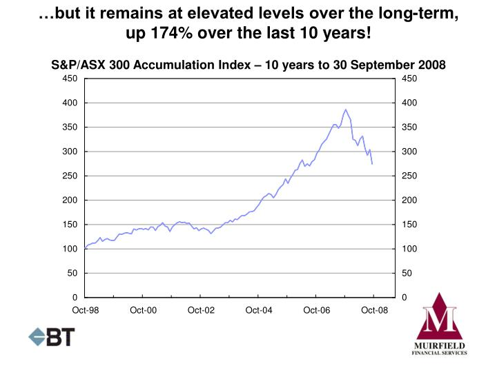 …but it remains at elevated levels over the long-term, up 174% over the last 10 years!