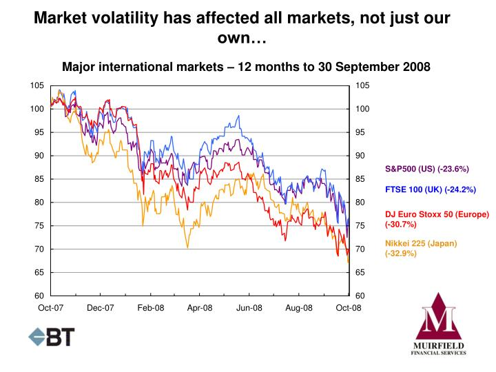 Market volatility has affected all markets, not just our own…