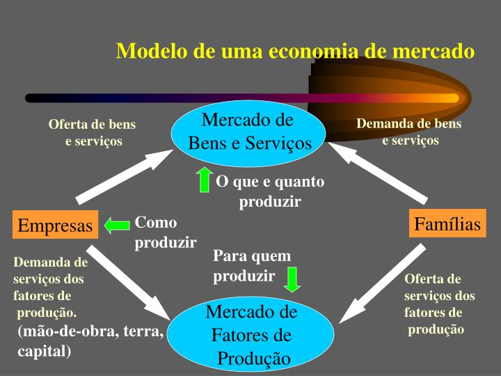Modelo de uma economia de mercado