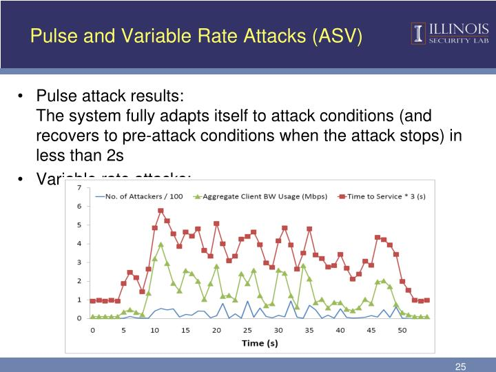 Pulse and Variable Rate Attacks (ASV)