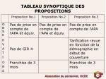 tableau synoptique des propositions1