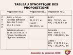 tableau synoptique des propositions3