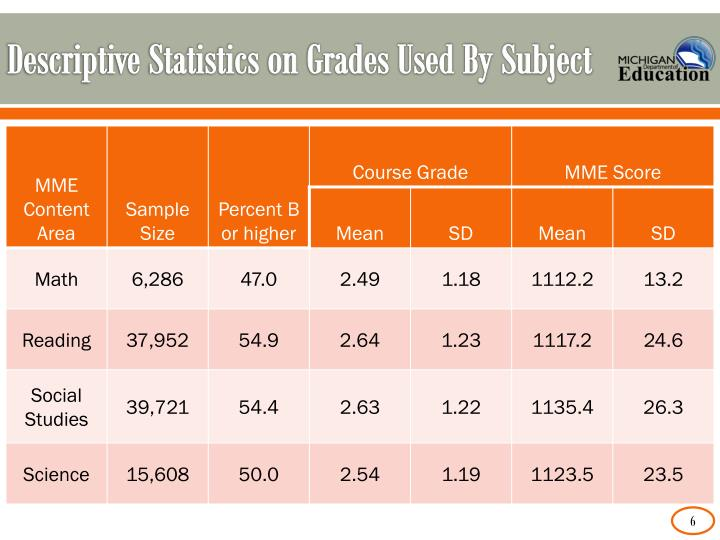 Descriptive Statistics on Grades Used By Subject