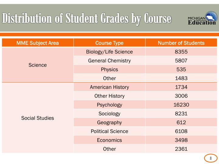 Distribution of Student Grades by Course