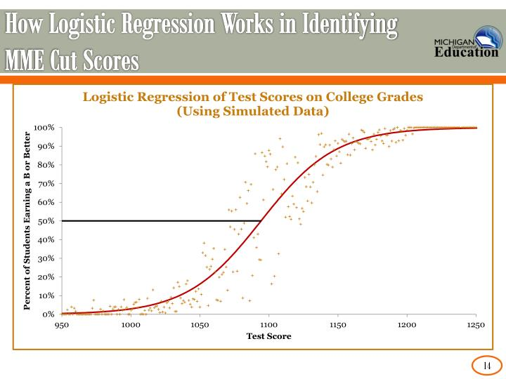 How Logistic Regression