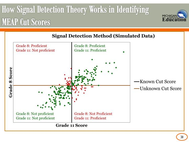 How Signal Detection Theory Works in Identifying MEAP Cut Scores