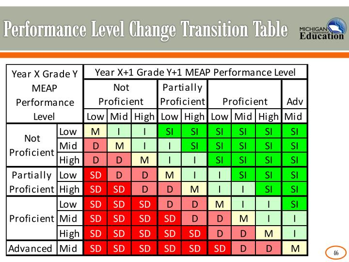 Performance Level Change Transition Table