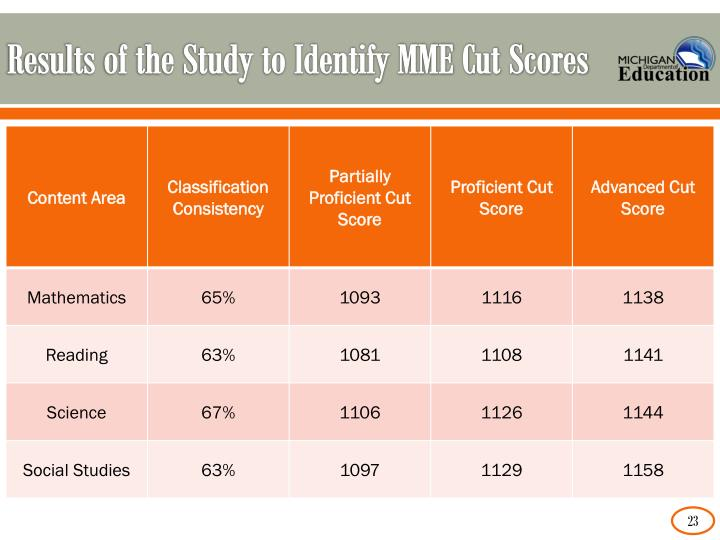 Results of the Study to Identify MME Cut Scores