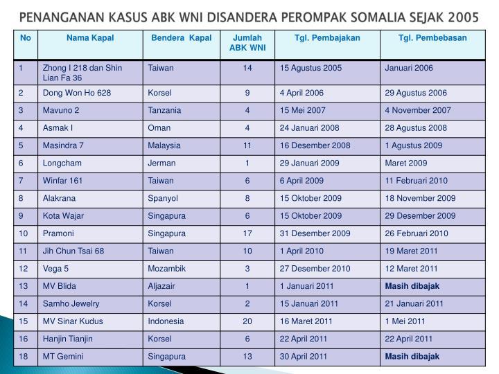 PENANGANAN KASUS ABK WNI DISANDERA PEROMPAK SOMALIA SEJAK 2005