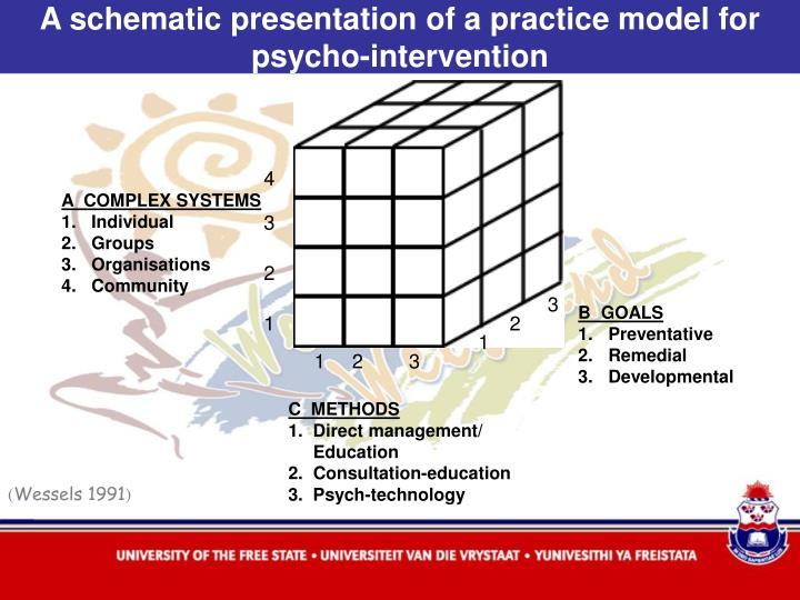A schematic presentation of a practice model for psycho-intervention