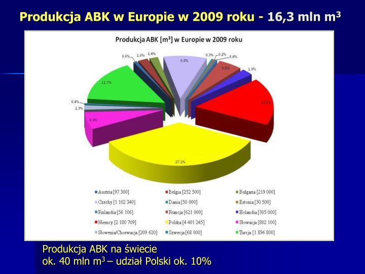 Produkcja ABK w Europie w 2009 roku -
