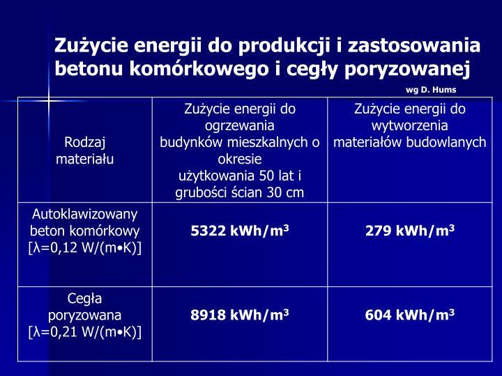 Zużycie energii do produkcji i zastosowania betonu komórkowego i cegły poryzowanej