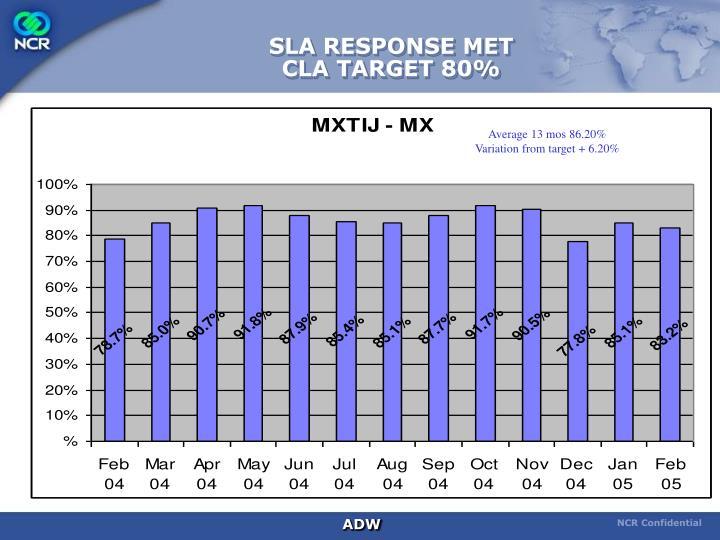 SLA RESPONSE MET