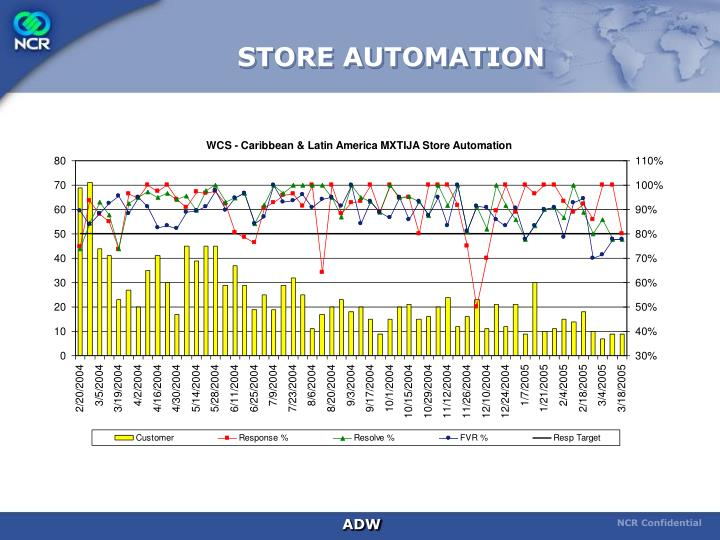 STORE AUTOMATION