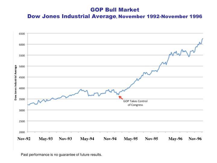 GOP Bull Market