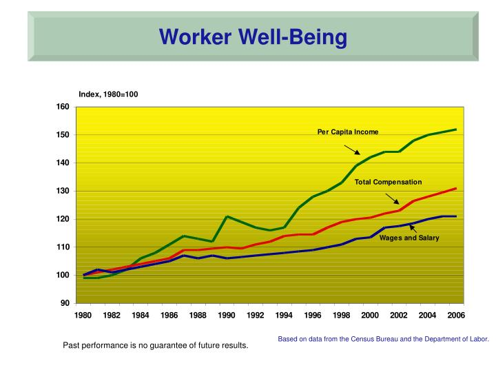 Worker Well-Being