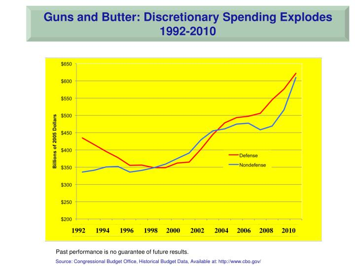 Guns and Butter: Discretionary Spending Explodes
