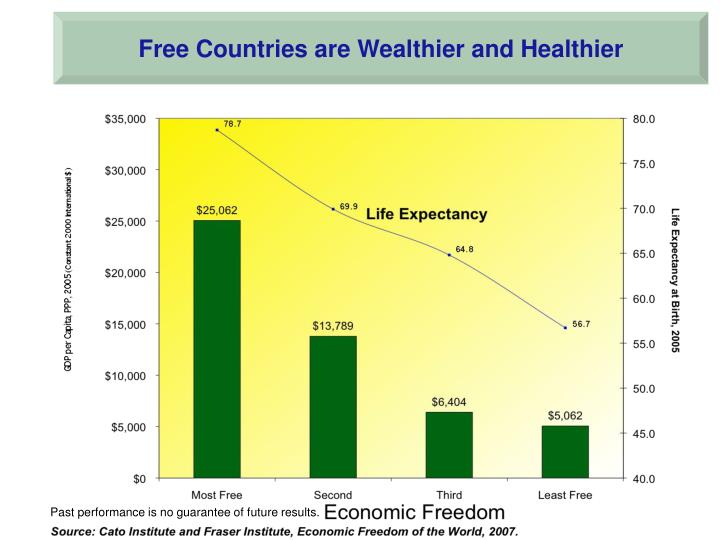 Free Countries are Wealthier and Healthier