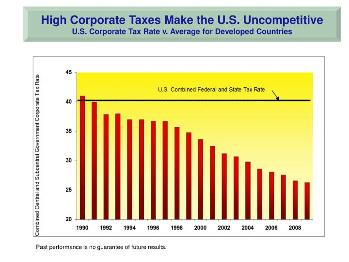 High Corporate Taxes Make the U.S. Uncompetitive