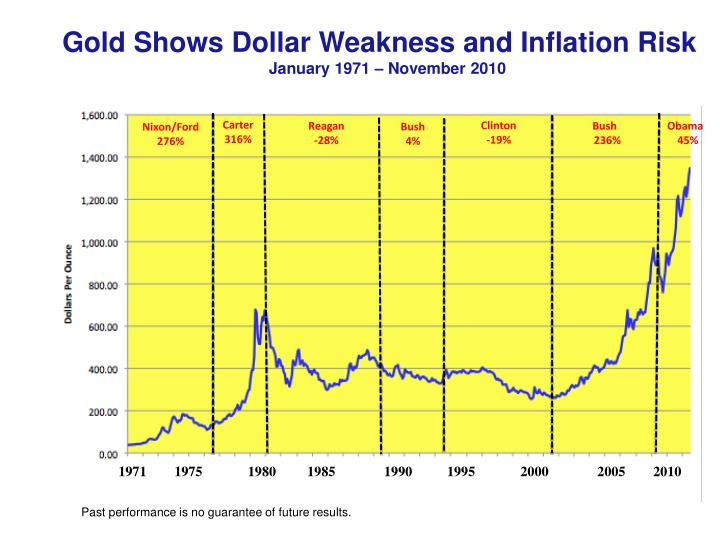 Gold Shows Dollar Weakness and Inflation Risk