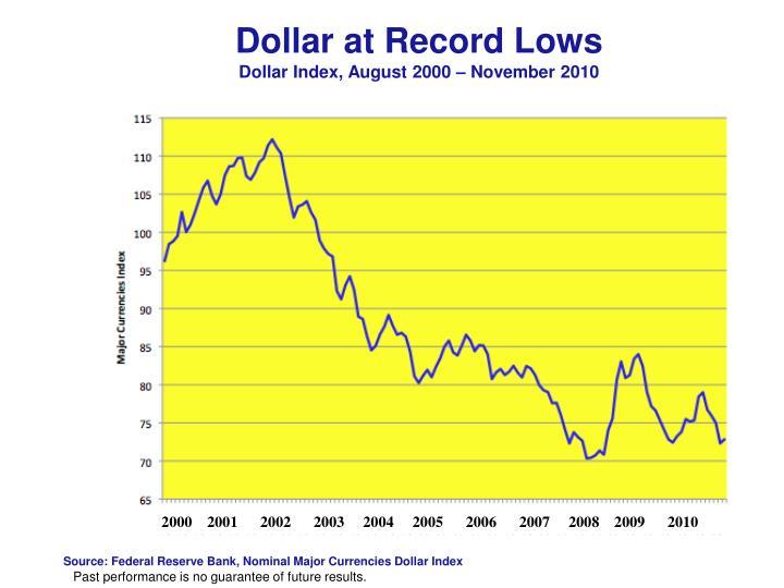 Dollar at Record Lows