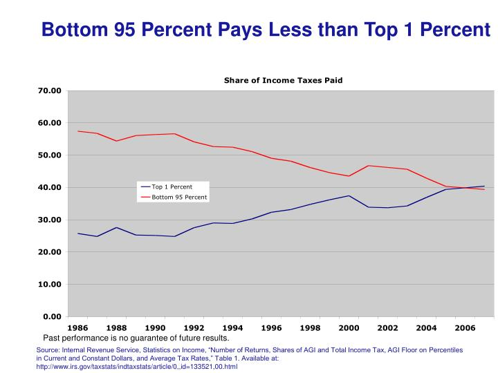 Bottom 95 Percent Pays Less than Top 1 Percent