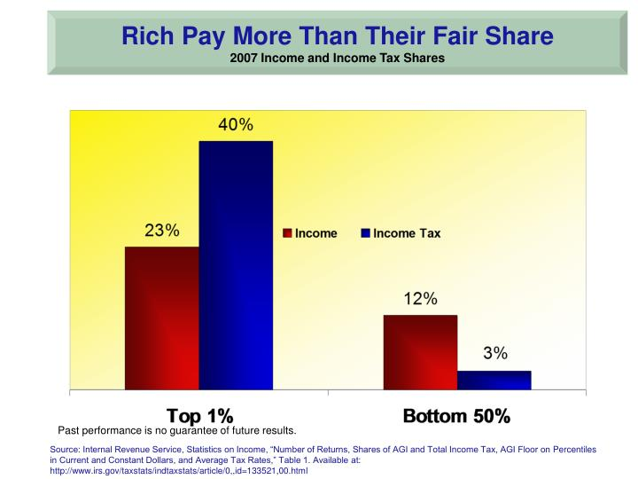 Rich Pay More Than Their Fair Share