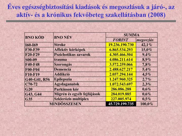 Éves egészségbiztosítási kiadások és megoszlásuk a járó-, az aktív- és a krónikus fekvőbeteg szakellátásban (2008)