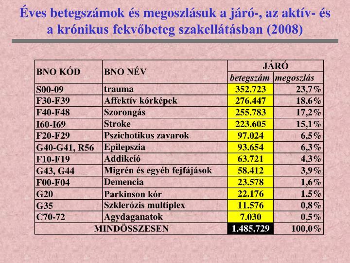 ves betegszmok s megoszlsuk a jr-, az aktv- s a krnikus fekvbeteg szakelltsban (2008)
