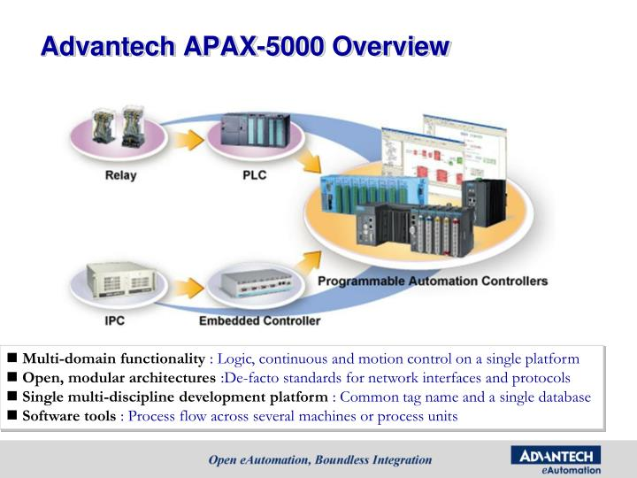 Advantech APAX-5000 Overview