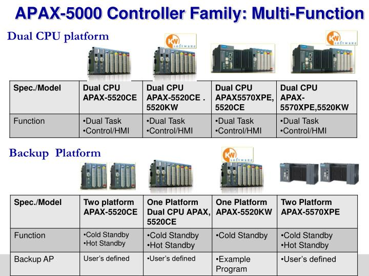 APAX-5000 Controller Family: Multi-Function