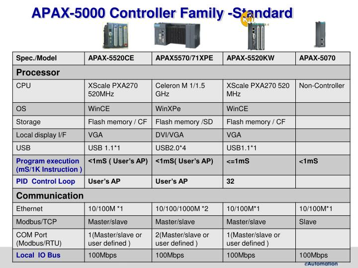 APAX-5000 Controller Family -Standard