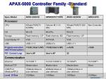 apax 5000 controller family standard