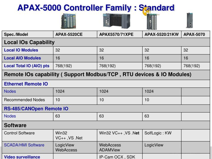 APAX-5000 Controller Family : Standard