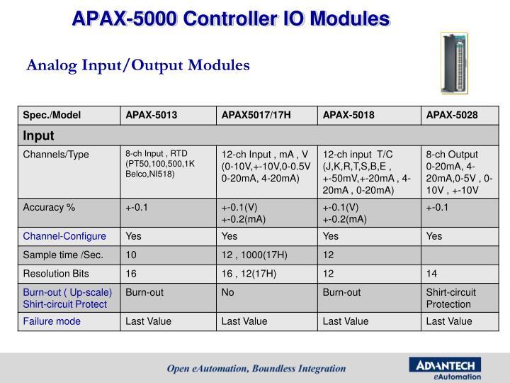 APAX-5000 Controller IO Modules