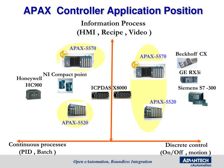 APAX  Controller Application Position