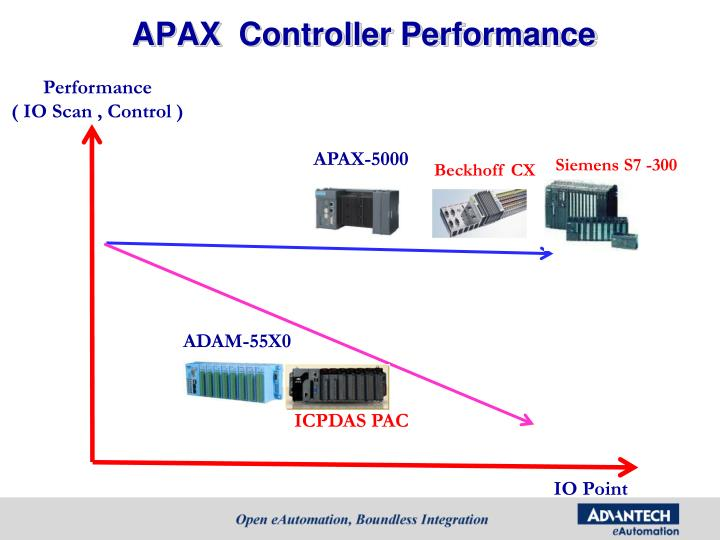 APAX  Controller Performance