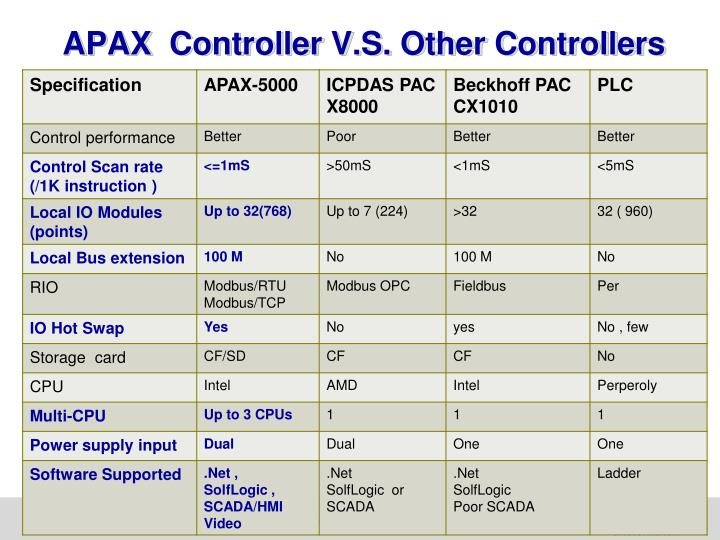 APAX  Controller V.S. Other Controllers
