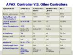 apax controller v s other controllers