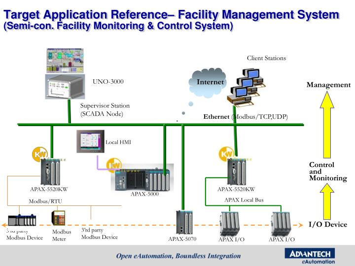 Target Application Reference– Facility Management System