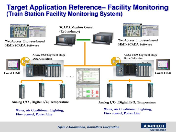 Target Application Reference– Facility Monitoring