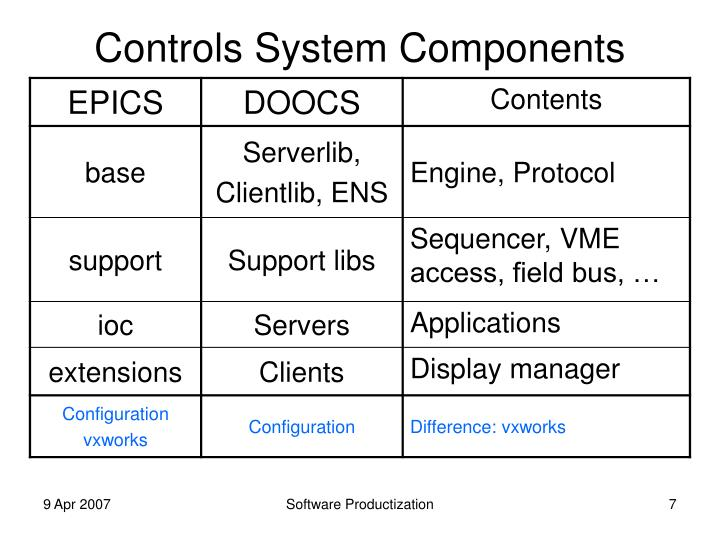 Controls System Components