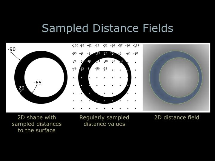 Sampled Distance Fields
