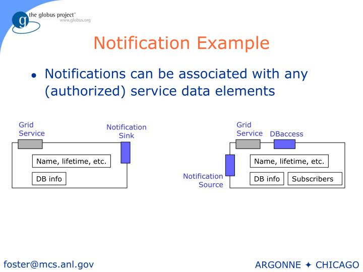 Notification Example