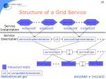 structure of a grid service