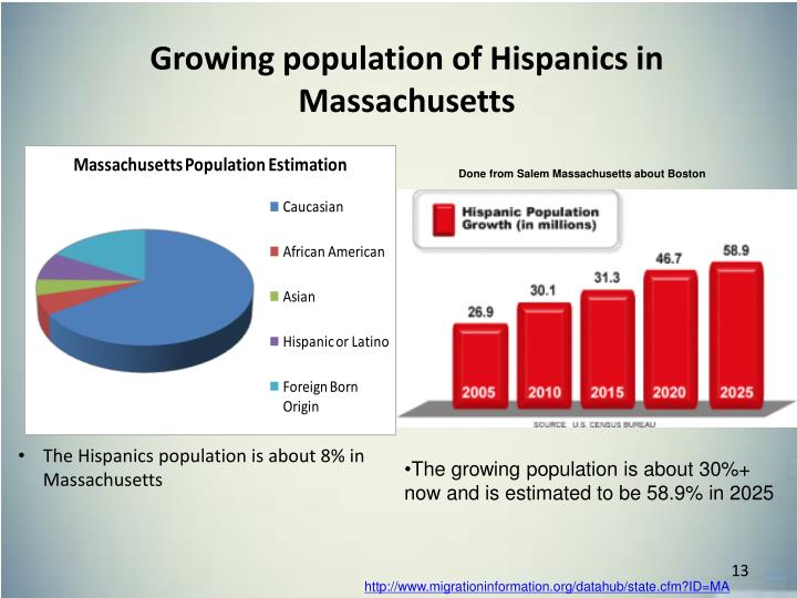 Growing population of Hispanics in Massachusetts